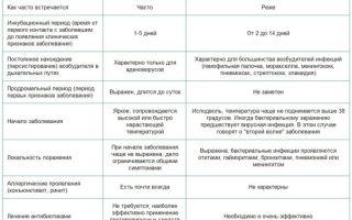 Признаки, по которым можно отличить вирусную инфекцию от бактериальной