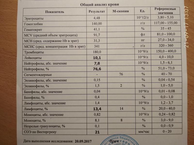 Заболевания по анализу крови узнать крови на половые анализ гормоны